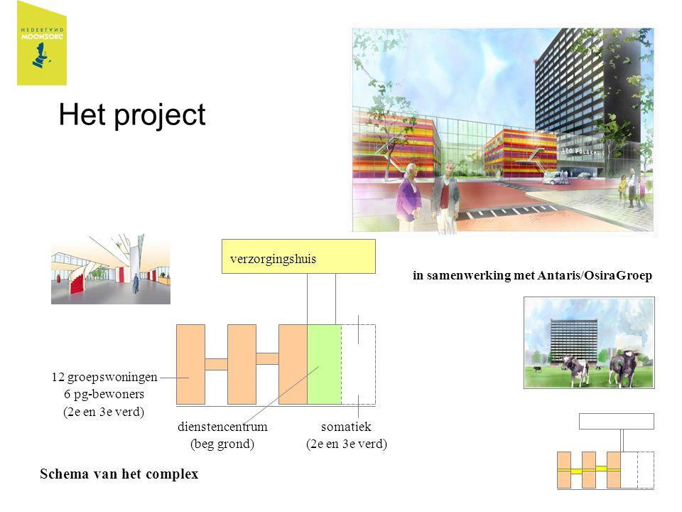 Het project in samenwerking met Antaris/OsiraGroep Schema van het complex verzorgingshuis 12 groepswoningen 6 pg-bewoners (2e en 3e verd) dienstencent