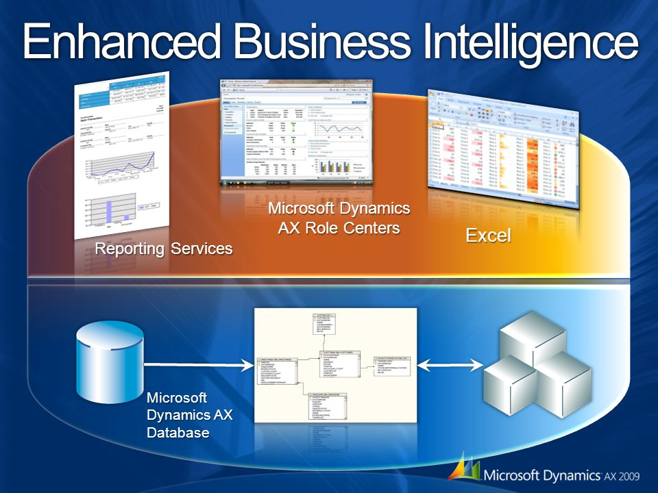Enhanced Business Intelligence Microsoft Dynamics AX Database Reporting Services Microsoft Dynamics AX Role Centers Excel
