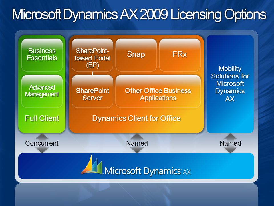 Dynamics Client for Office Microsoft Dynamics AX 2009 Licensing Options Mobility Solutions for Microsoft Dynamics AX Full Client Business Essentials Advanced Management SharePoint- based Portal (EP) SnapFRx SharePointServer Other Office Business Applications Concurrent Named