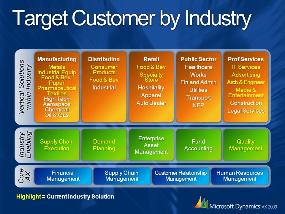 Highlight = Current Industry Solution Target Customer by Industry ManufacturingMetals Industrial Equip Food & Bev.