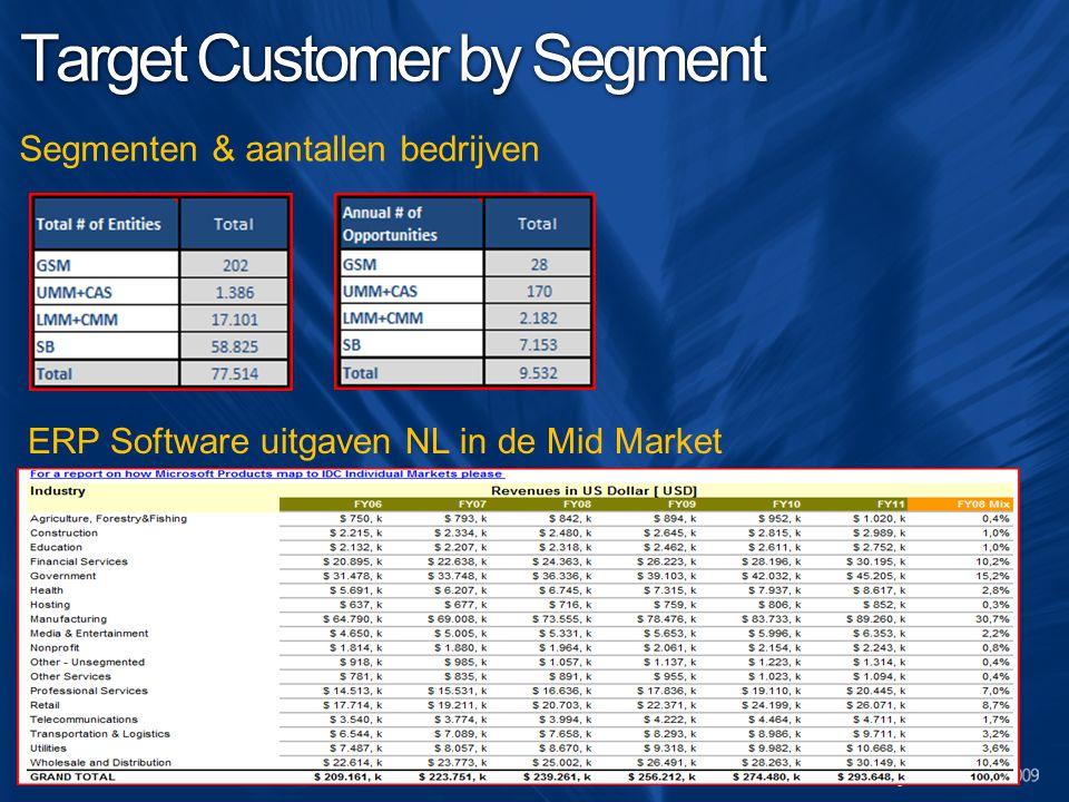 Target Customer by Segment Segmenten & aantallen bedrijven ERP Software uitgaven NL in de Mid Market