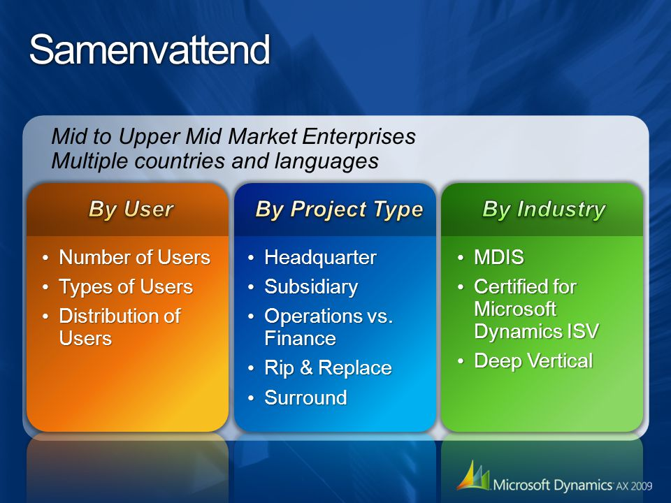 Samenvattend Mid to Upper Mid Market Enterprises Multiple countries and languages MDIS MDIS Certified for Microsoft Dynamics ISV Certified for Microsoft Dynamics ISV Deep Vertical Deep Vertical Number of Users Number of Users Types of Users Types of Users Distribution of Users Distribution of Users Headquarter Headquarter Subsidiary Subsidiary Operations vs.