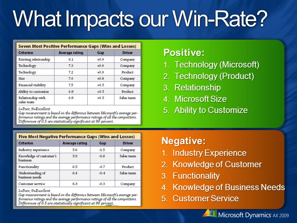 What Impacts our Win-Rate.Negative: 1. Industry Experience 2.
