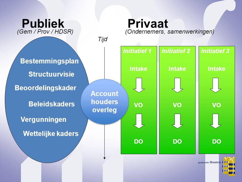 Initiatief 1Initiatief 2 Initiatief 3 Intake VO DO PubliekPrivaat (Gem / Prov / HDSR)(Ondernemers, samenwerkingen) Tijd Intake VO DO Intake VO DO Acco