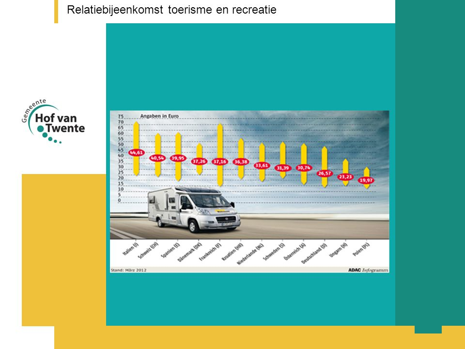 titel presentatie Relatiebijeenkomst toerisme en recreatie
