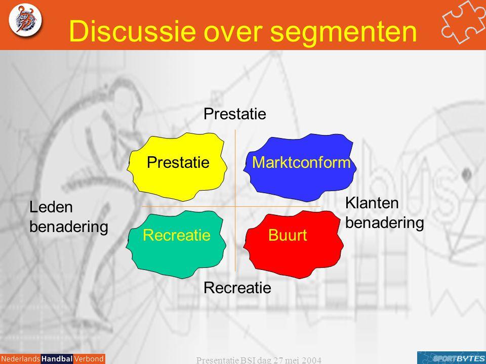 Presentatie BSI dag 27 mei 2004 Buurt Marktconform Recreatie Prestatie Leden benadering Klanten benadering Recreatie Discussie over segmenten