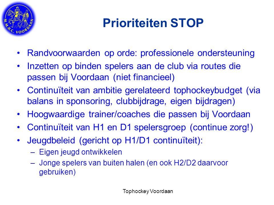 Tophockey Voordaan Prioriteiten STOP Randvoorwaarden op orde: professionele ondersteuning Inzetten op binden spelers aan de club via routes die passen