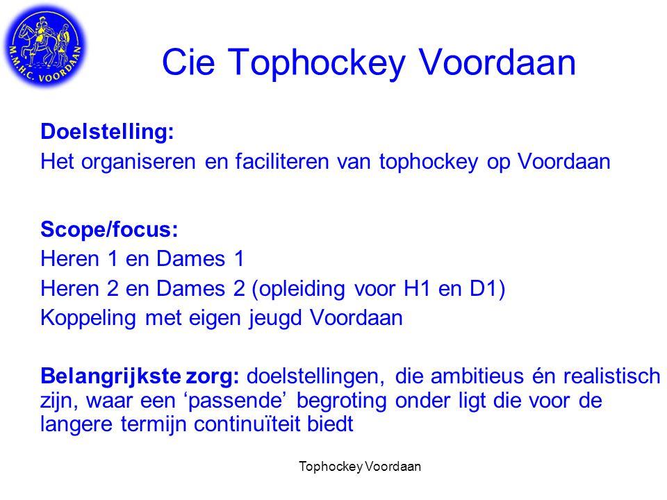 Tophockey Voordaan SWOT Tophockey Voordaan Sterkte: Geografische ligging (dichtbij studentenstad Utrecht, centraal in NL) Aantrekkingskracht: imago van leuke, gezellige club Warme Voordaan cultuur: no nonsense, open en persoonlijk Sterke binding spelers-club Onderscheidend vermogen tov omliggende verenigingen Zwakte: Geen waterveld (1x semi-water, 3x zand ) Budget voor technisch kader komt, zeker bij de heren, niet meer overeen met club die op vergelijkbaar niveau presteren Begeleiding/facilitering top hockey niet professioneel (houtje touwtje, veel inzet, maar veel gaat nog mis)