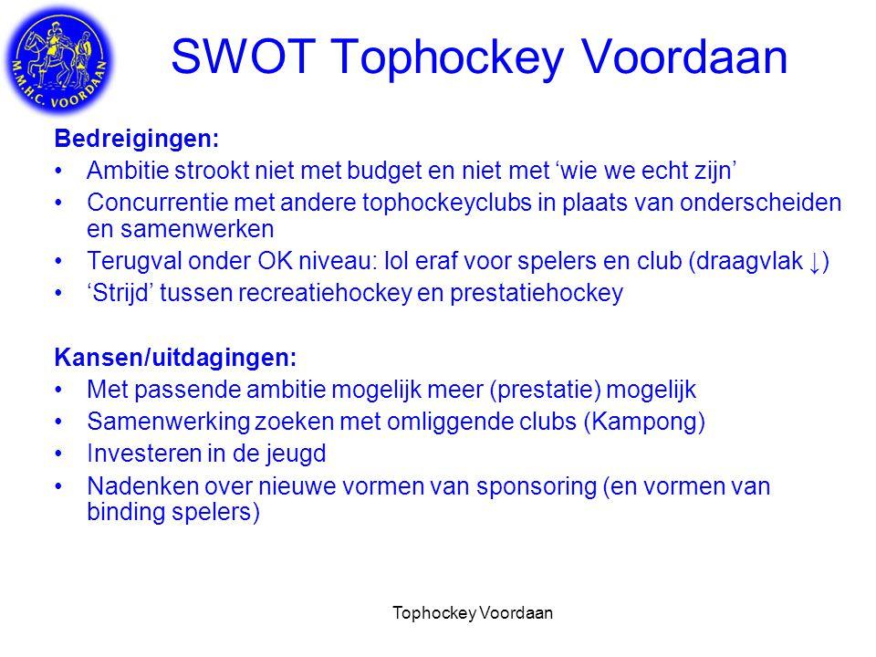 Tophockey Voordaan De kracht van de club Voordaan Vereniging met eigen gezicht in de luwte van en dichtbij (fietsafstand) Utrecht op prachtig gelegen complex Sfeervolle, warme, open no nonsense club Sterke en langdurige binding van leden aan club Continuïteit van recreatieve teams (het gezellig hebben staat voorop!) Steady positie in NL (sub)tophockey (waar de hele club trots op is!) Mooie prestaties en toch 'gewoon' blijven  HUP Voordaan!