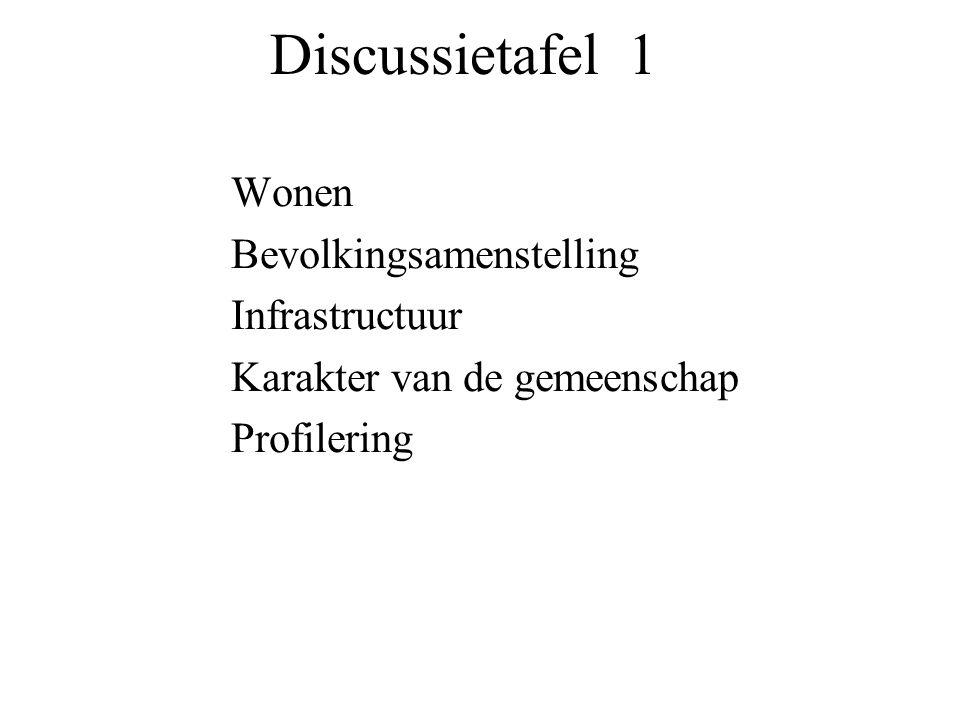 Discussietafel 1 Wonen Bevolkingsamenstelling Infrastructuur Karakter van de gemeenschap Profilering