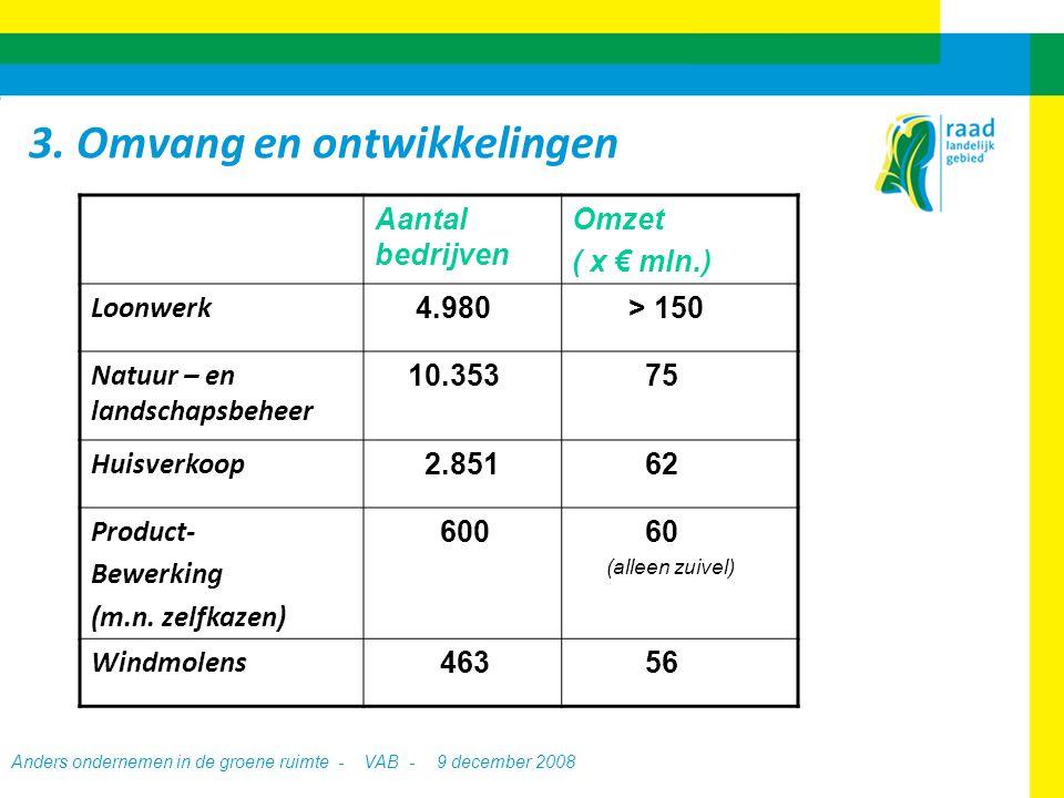 Anders ondernemen in de groene ruimte - VAB -9 december 2008 Aantal bedrijven Omzet ( x € mln.) Loonwerk 4.980 > 150 Natuur – en landschapsbeheer 10.353 75 Huisverkoop 2.851 62 Product- Bewerking (m.n.