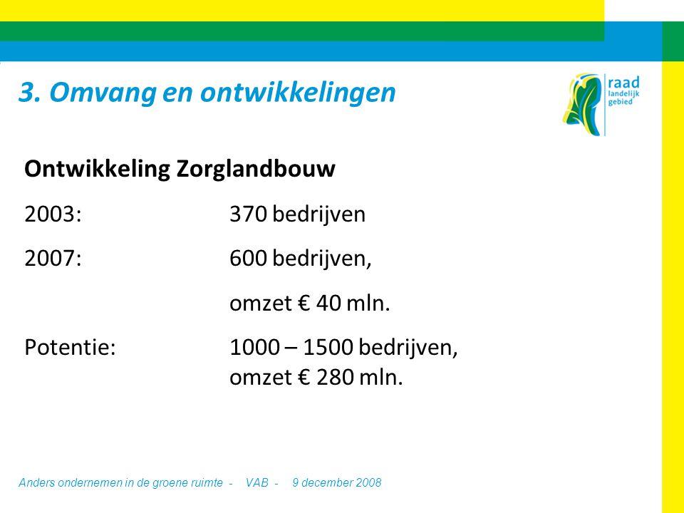 Anders ondernemen in de groene ruimte - VAB -9 december 2008 Ontwikkeling Zorglandbouw 2003:370 bedrijven 2007:600 bedrijven, omzet € 40 mln.