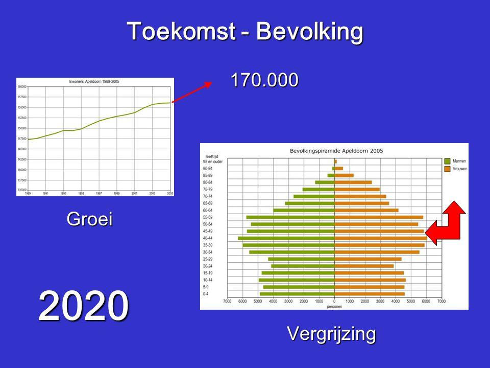 Toekomst - Bevolking Vergrijzing Groei 2020 170.000