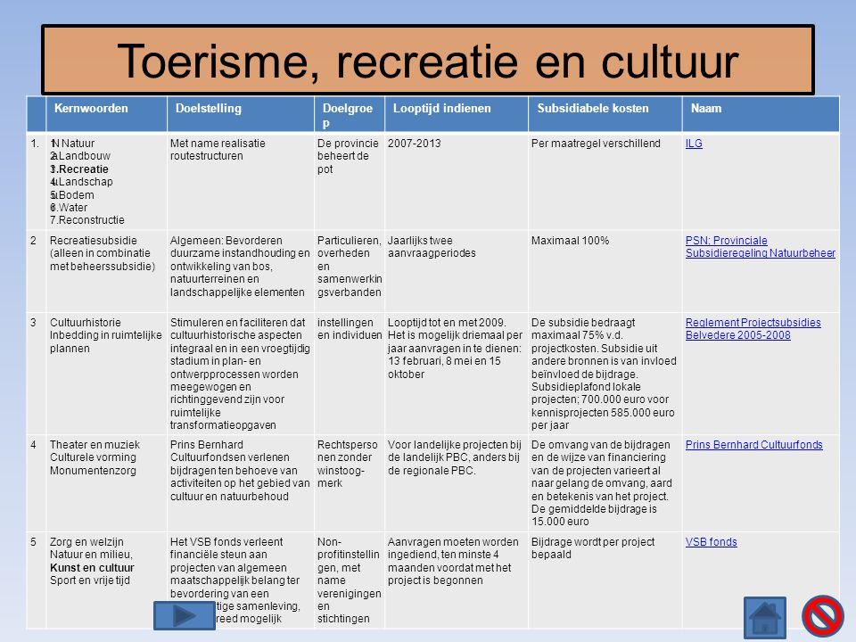 Toerisme, recreatie en cultuur KernwoordenDoelstellingDoelgroe p Looptijd indienenSubsidiabele kostenNaam 1.N a t u u r 1 Natuur 2.Landbouw 3.Recreati
