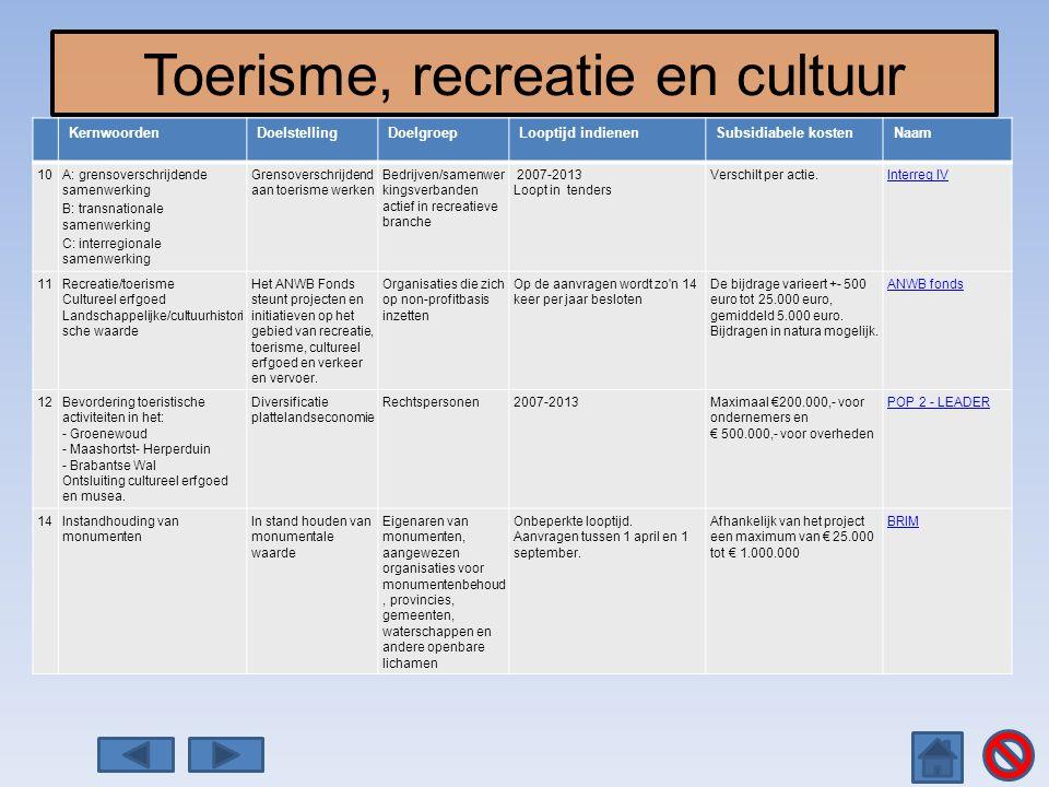 Toerisme, recreatie en cultuur KernwoordenDoelstellingDoelgroepLooptijd indienenSubsidiabele kostenNaam 10A: grensoverschrijdende samenwerking B: tran