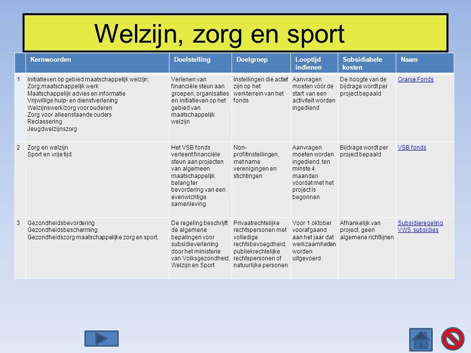 Welzijn, zorg en sport KernwoordenDoelstellingDoelgroepLooptijd indienen Subsidiabele kosten Naam 1Initiatieven op gebied maatschappelijk welzijn; Zor