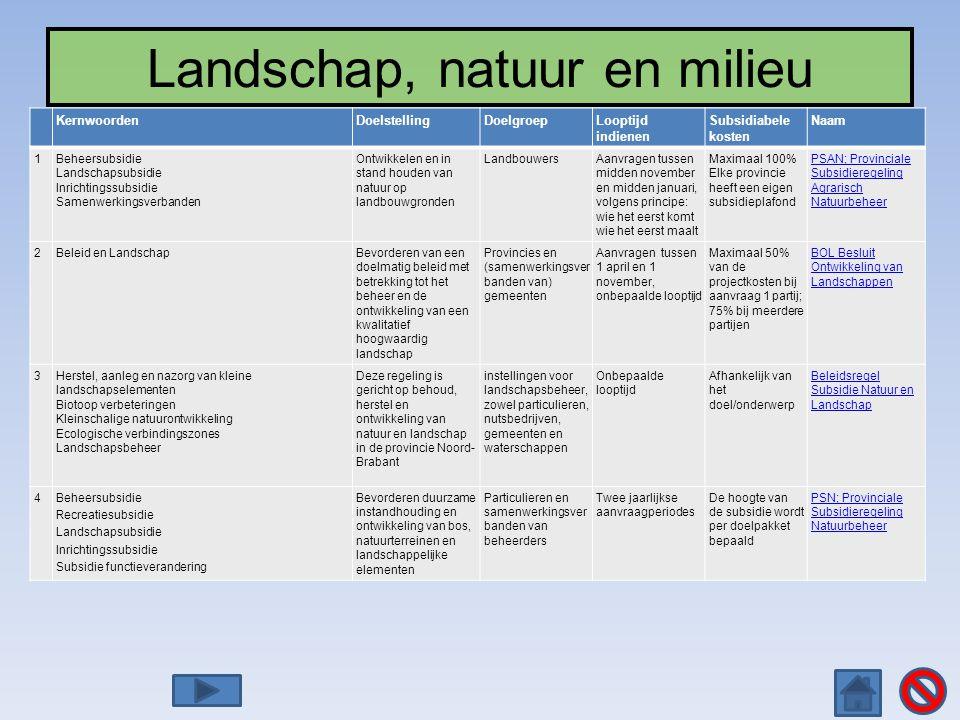 Landschap, natuur en milieu KernwoordenDoelstellingDoelgroepLooptijd indienen Subsidiabele kosten Naam 1Beheersubsidie Landschapsubsidie Inrichtingssu