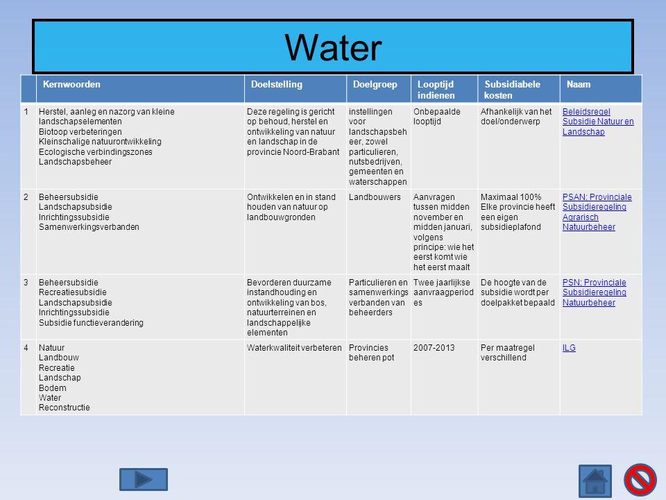 Water KernwoordenDoelstellingDoelgroepLooptijd indienen Subsidiabele kosten Naam 1Herstel, aanleg en nazorg van kleine landschapselementen Biotoop ver