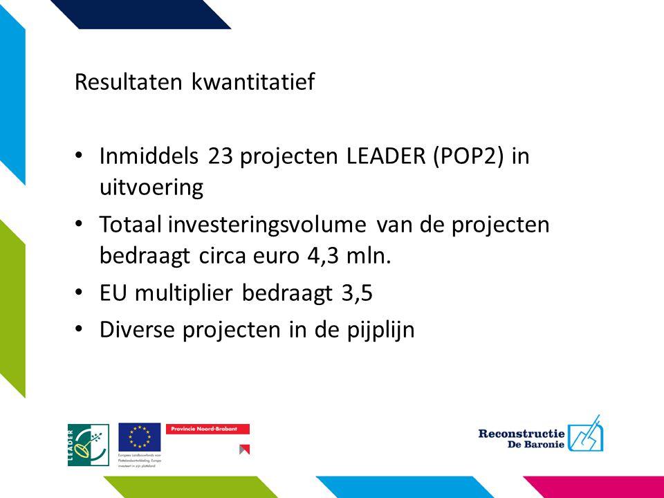 Resultaten kwantitatief Inmiddels 23 projecten LEADER (POP2) in uitvoering Totaal investeringsvolume van de projecten bedraagt circa euro 4,3 mln. EU