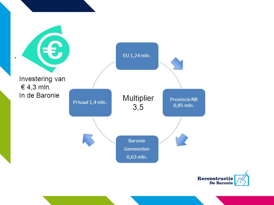 EU 1,24 mln. Provincie NB 0,85 mln. Baronie Gemeenten 0,63 mln. Privaat 1,4 mln. Multiplier 3,5 Investering van € 4,3 mln. In de Baronie
