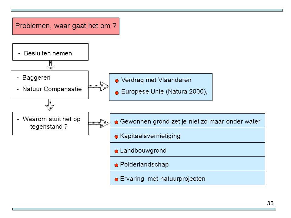 35 - Verdrag met Vlaanderen - Europese Unie (Natura 2000), Problemen, waar gaat het om ? - Besluiten nemen - Baggeren - Natuur Compensatie - Waarom st