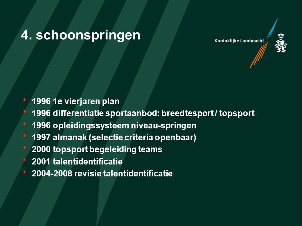 4. schoonspringen  1996 1e vierjaren plan  1996 differentiatie sportaanbod: breedtesport / topsport  1996 opleidingssysteem niveau-springen  1997