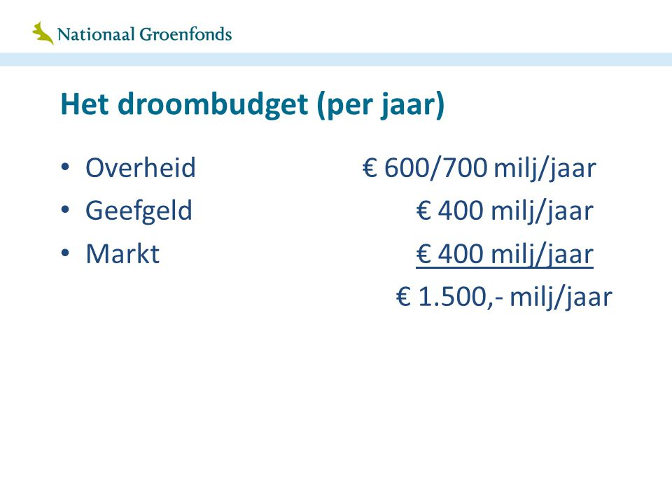 Het droombudget (per jaar) Overheid€ 600/700 milj/jaar Geefgeld € 400 milj/jaar Markt € 400 milj/jaar € 1.500,- milj/jaar