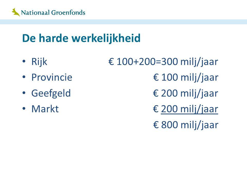 De harde werkelijkheid Rijk€ 100+200=300 milj/jaar Provincie € 100 milj/jaar Geefgeld € 200 milj/jaar Markt € 200 milj/jaar € 800 milj/jaar