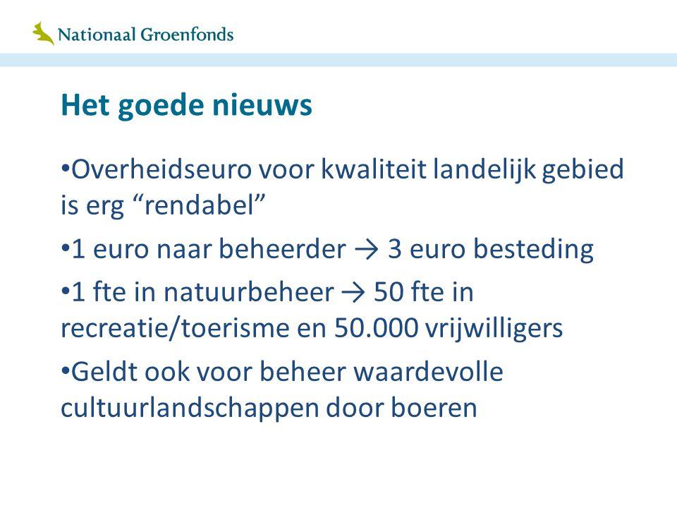 """Het goede nieuws Overheidseuro voor kwaliteit landelijk gebied is erg """"rendabel"""" 1 euro naar beheerder → 3 euro besteding 1 fte in natuurbeheer → 50 f"""