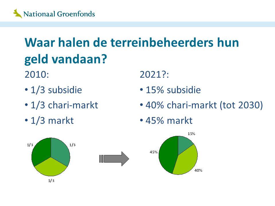 Waar halen de terreinbeheerders hun geld vandaan? 2010: 1/3 subsidie 1/3 chari-markt 1/3 markt 2021?: 15% subsidie 40% chari-markt (tot 2030) 45% mark