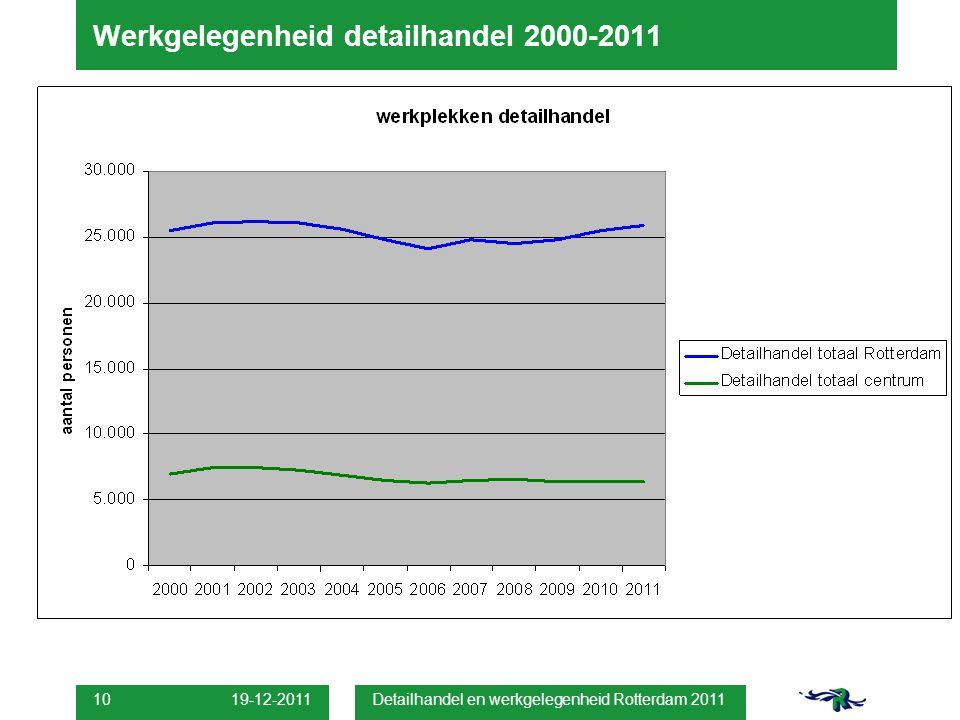 19-12-2011 Detailhandel en werkgelegenheid Rotterdam 2011 10 Werkgelegenheid detailhandel 2000-2011