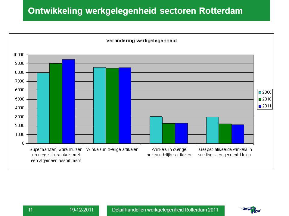 19-12-2011 Detailhandel en werkgelegenheid Rotterdam 2011 11 Ontwikkeling werkgelegenheid sectoren Rotterdam