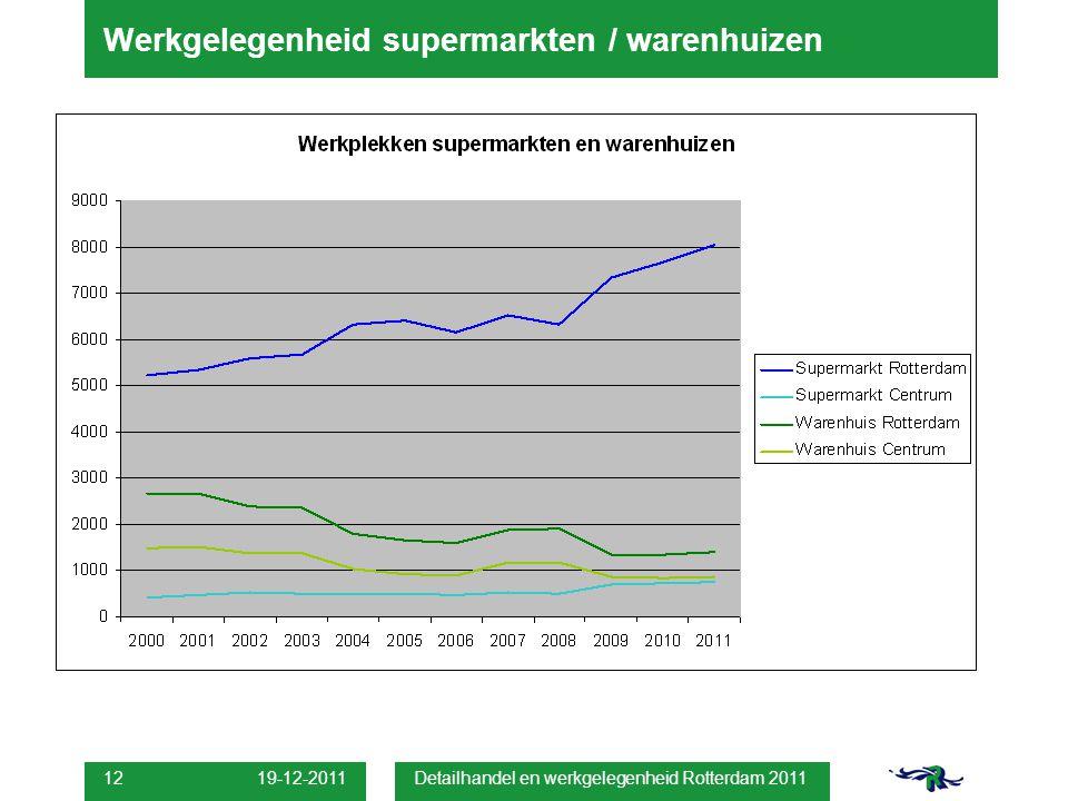 19-12-2011 Detailhandel en werkgelegenheid Rotterdam 2011 12 Werkgelegenheid supermarkten / warenhuizen
