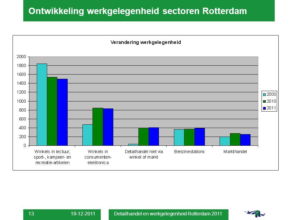 19-12-2011 Detailhandel en werkgelegenheid Rotterdam 2011 13 Ontwikkeling werkgelegenheid sectoren Rotterdam