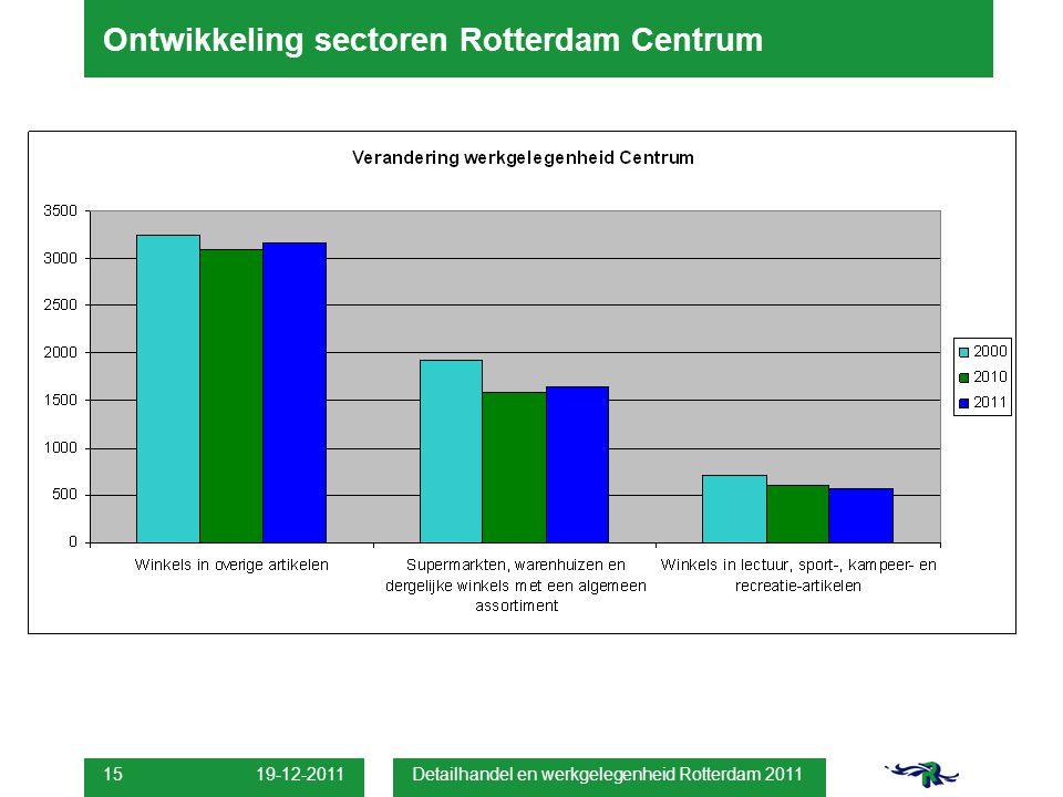 19-12-2011 Detailhandel en werkgelegenheid Rotterdam 2011 15 Ontwikkeling sectoren Rotterdam Centrum