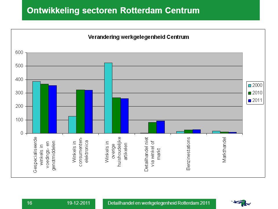 19-12-2011 Detailhandel en werkgelegenheid Rotterdam 2011 16 Ontwikkeling sectoren Rotterdam Centrum