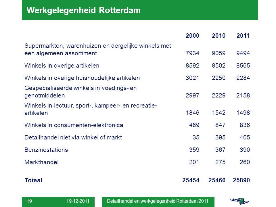 19-12-2011 Detailhandel en werkgelegenheid Rotterdam 2011 19 Werkgelegenheid Rotterdam 200020102011 Supermarkten, warenhuizen en dergelijke winkels me