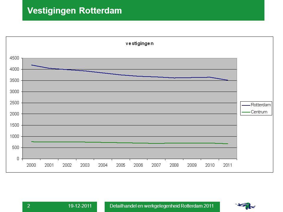 Detailhandel en werkgelegenheid Rotterdam 2011 2 Vestigingen Rotterdam
