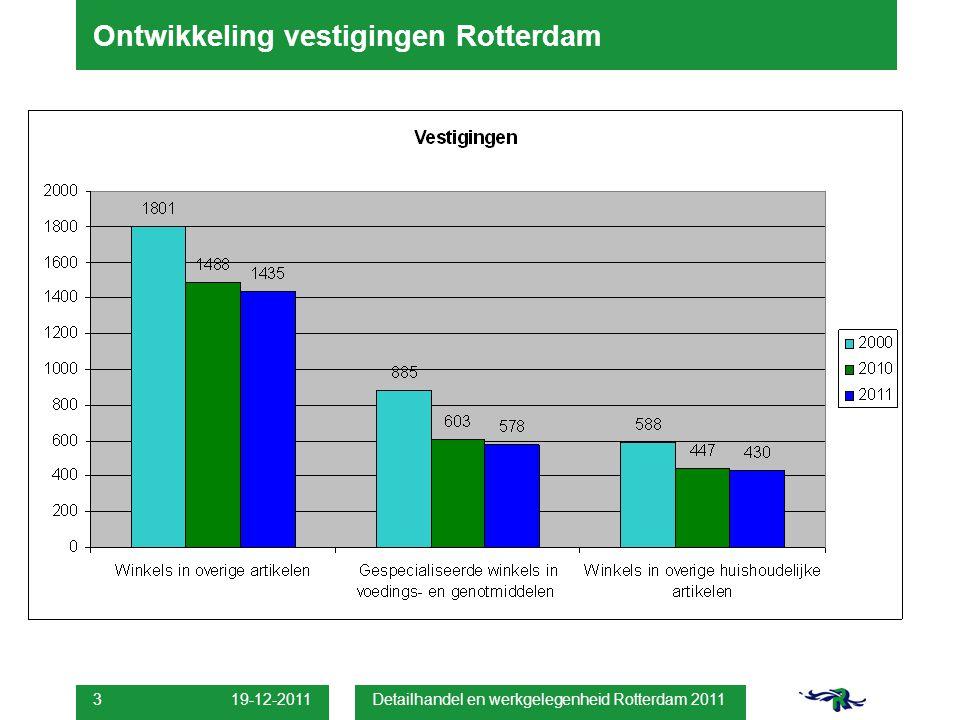 19-12-2011 Detailhandel en werkgelegenheid Rotterdam 2011 3 Ontwikkeling vestigingen Rotterdam