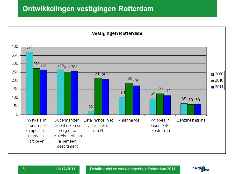 19-12-2011 Detailhandel en werkgelegenheid Rotterdam 2011 5 Ontwikkelingen vestigingen Rotterdam