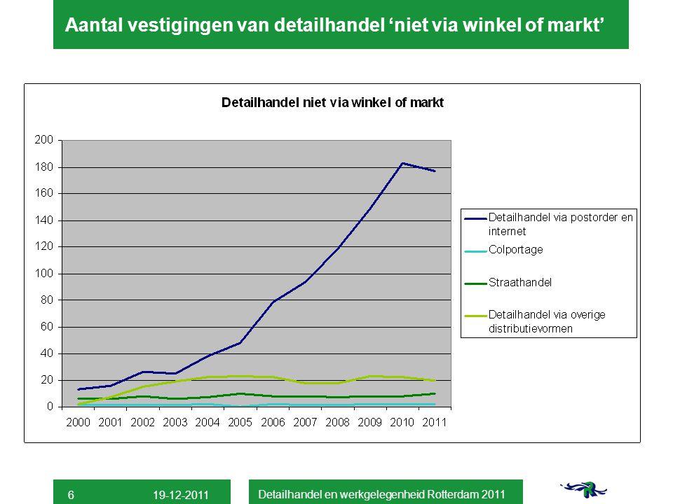 Aantal vestigingen van detailhandel 'niet via winkel of markt' Detailhandel en werkgelegenheid Rotterdam 2011 6 19-12-2011