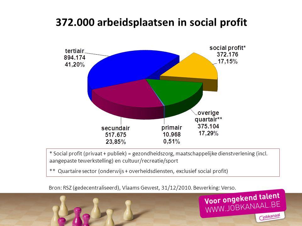 372.000 arbeidsplaatsen in social profit * Social profit (privaat + publiek) = gezondheidszorg, maatschappelijke dienstverlening (incl. aangepaste tew