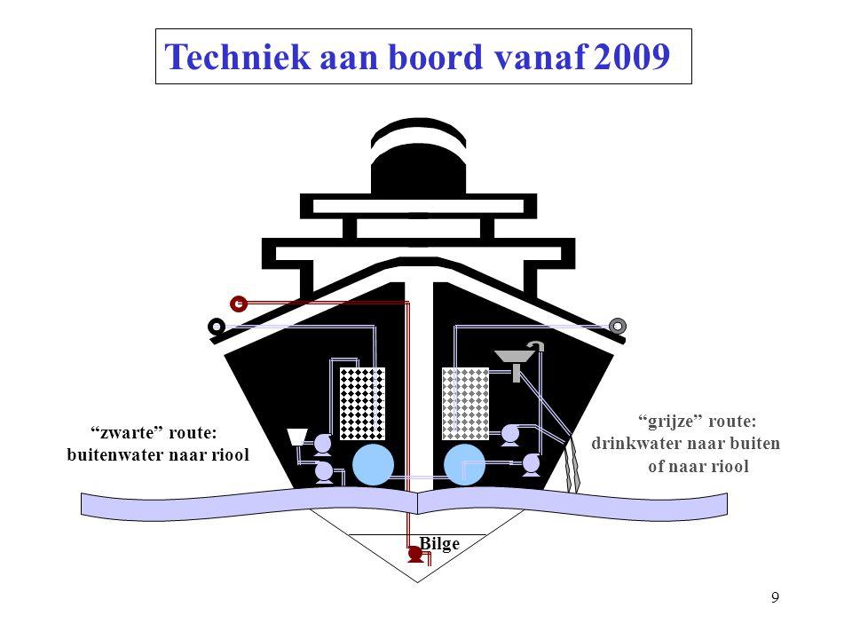 9 Techniek aan boord vanaf 2009 zwarte route: buitenwater naar riool grijze route: drinkwater naar buiten of naar riool Bilge