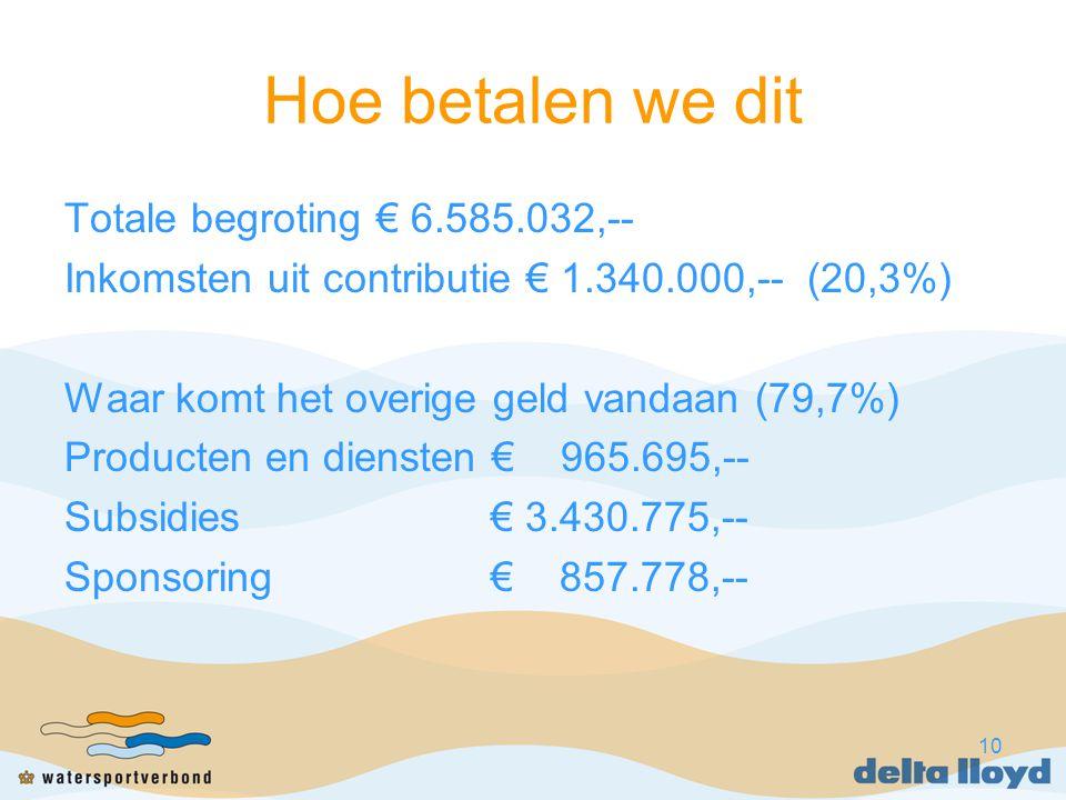 10 Hoe betalen we dit Totale begroting € 6.585.032,-- Inkomsten uit contributie € 1.340.000,-- (20,3%) Waar komt het overige geld vandaan (79,7%) Producten en diensten € 965.695,-- Subsidies€ 3.430.775,-- Sponsoring€ 857.778,--