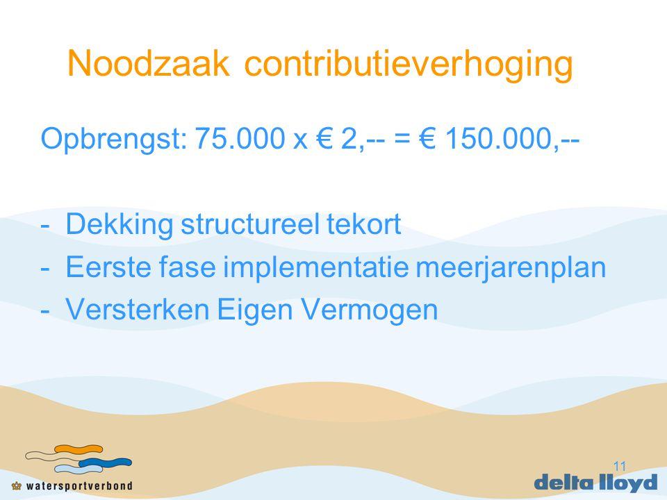 11 Noodzaak contributieverhoging Opbrengst: 75.000 x € 2,-- = € 150.000,-- -Dekking structureel tekort -Eerste fase implementatie meerjarenplan -Verst