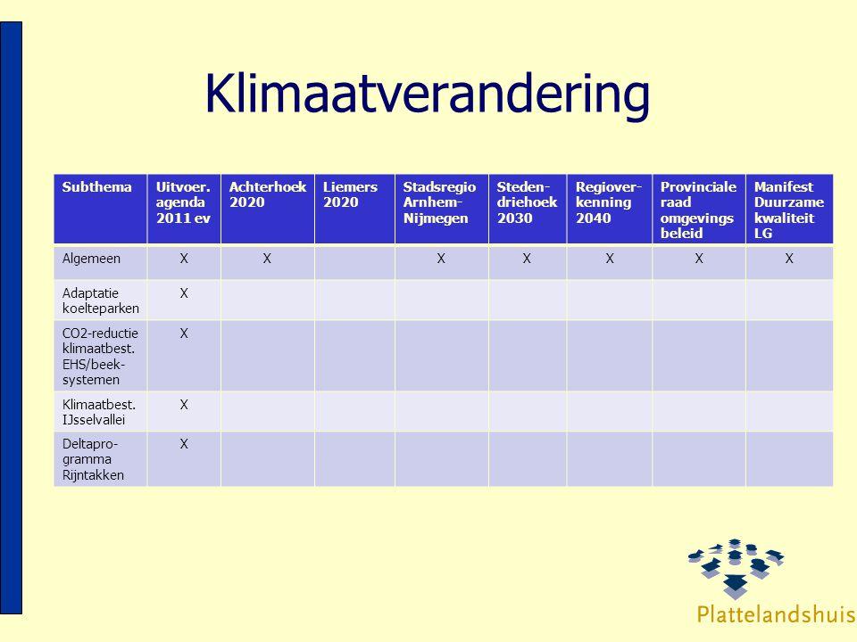 Klimaatverandering SubthemaUitvoer. agenda 2011 ev Achterhoek 2020 Liemers 2020 Stadsregio Arnhem- Nijmegen Steden- driehoek 2030 Regiover- kenning 20