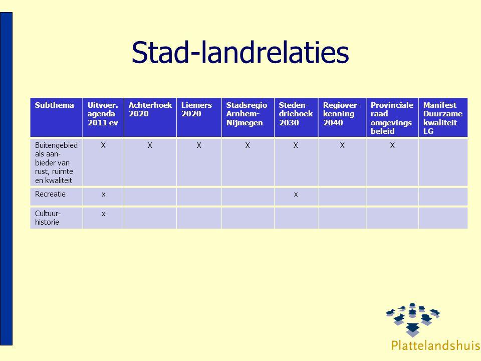 Stad-landrelaties SubthemaUitvoer. agenda 2011 ev Achterhoek 2020 Liemers 2020 Stadsregio Arnhem- Nijmegen Steden- driehoek 2030 Regiover- kenning 204