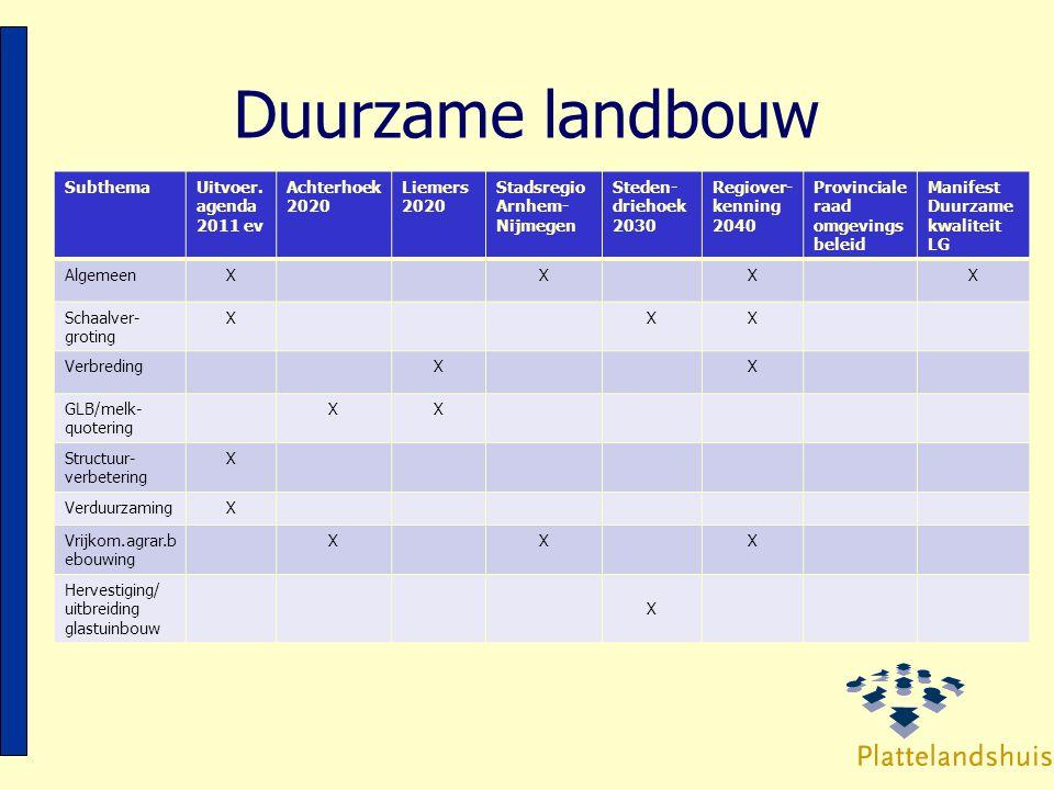 Duurzame landbouw SubthemaUitvoer. agenda 2011 ev Achterhoek 2020 Liemers 2020 Stadsregio Arnhem- Nijmegen Steden- driehoek 2030 Regiover- kenning 204
