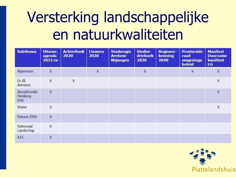 Versterking landschappelijke en natuurkwaliteiten SubthemaUitvoer. agenda 2011 ev Achterhoek 2020 Liemers 2020 Stadsregio Arnhem- Nijmegen Steden- dri