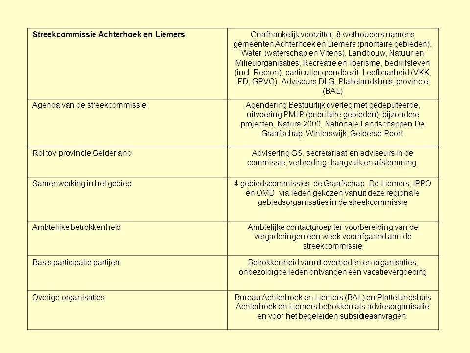 Streekcommissie Achterhoek en LiemersOnafhankelijk voorzitter, 8 wethouders namens gemeenten Achterhoek en Liemers (prioritaire gebieden), Water (wate